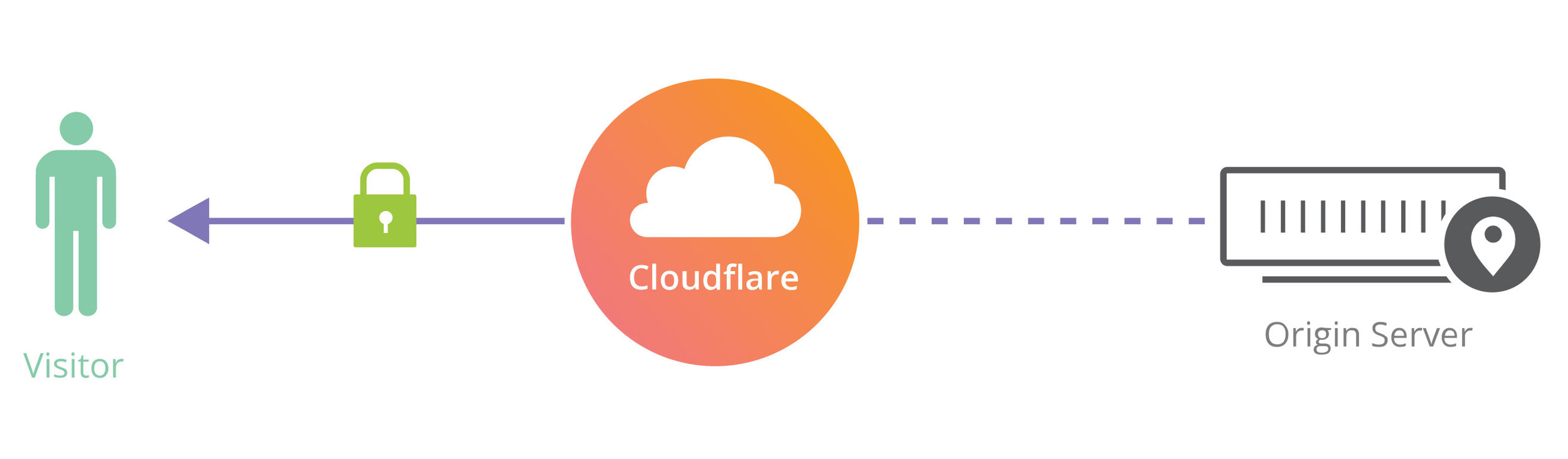 cloudflare_01a.jpg