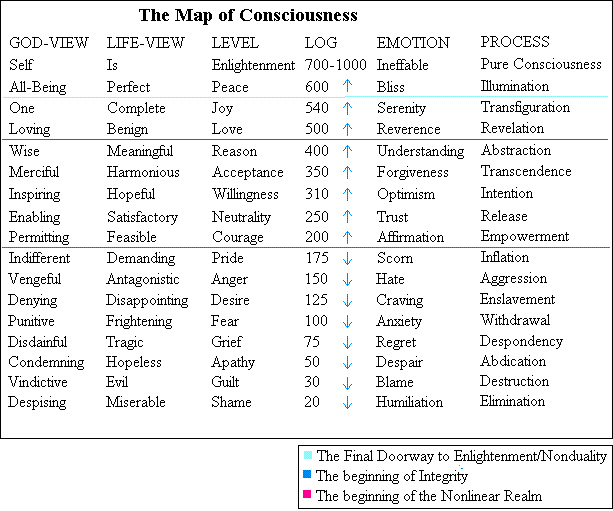 This is the David Hawkins Map of Consciousness, as described in his book  Power Vs. Force .