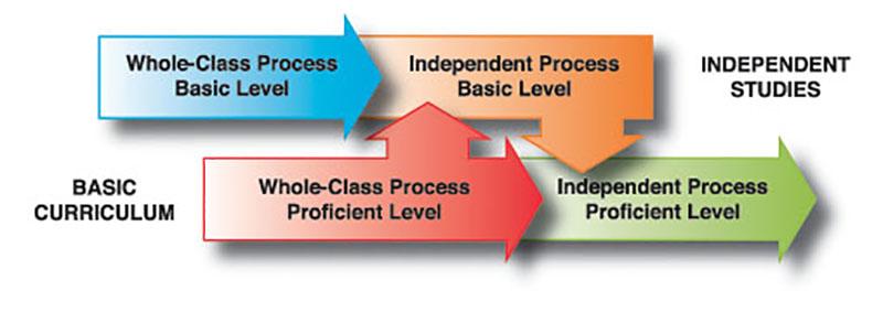 IIM-Research-Model