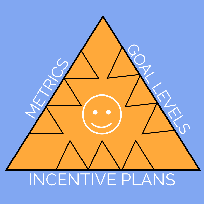 Incentives and The Rule of Three -