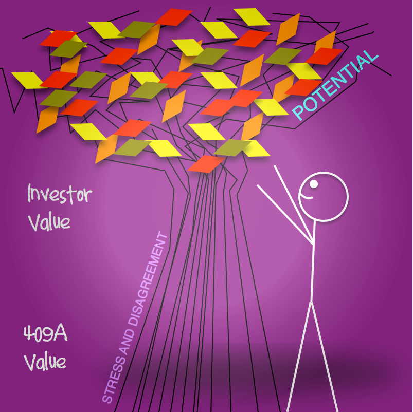 Startup Equity: 409A vs Investor Value  - (part 2 of an n part series)