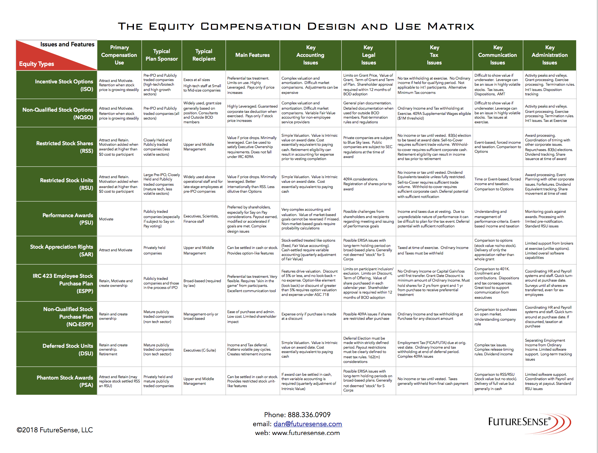 equity compensation design and use matrix-image.png