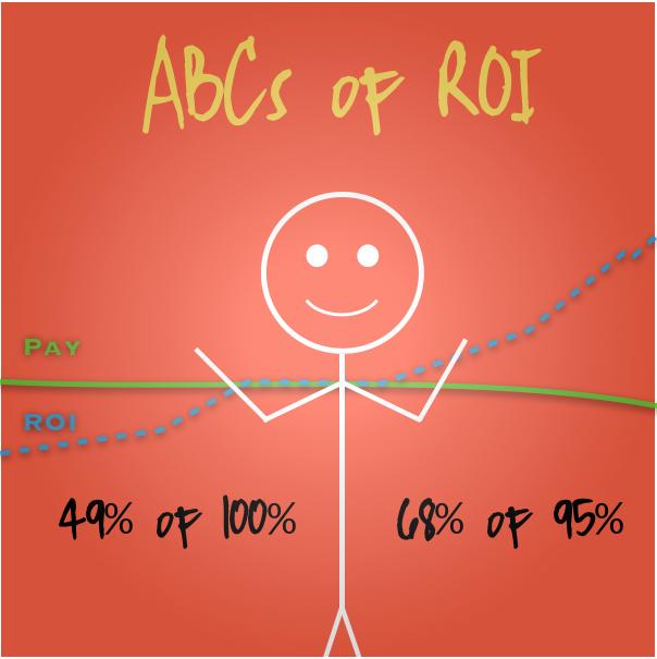 The ABCs of Communication ROI -