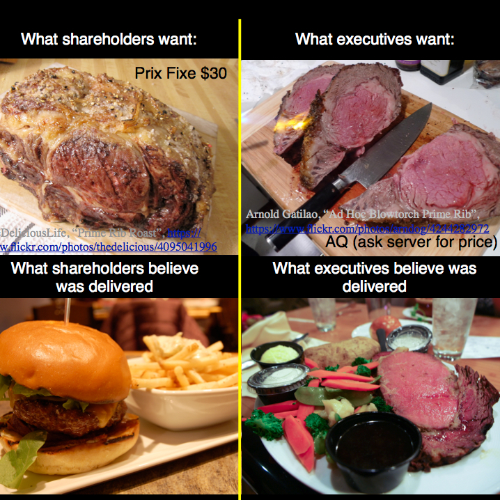 If Shareholders and Executives Explained Executive Pay as a Meal -