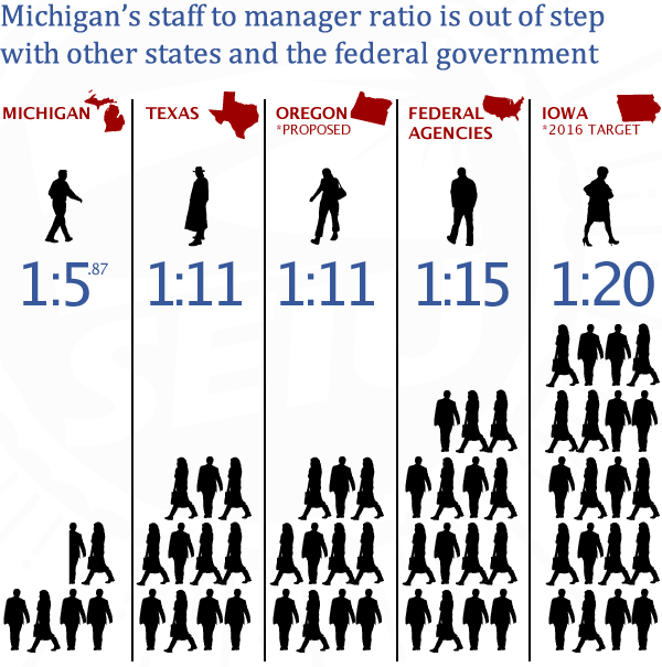Infographic: SEIU illustration showing disparities in manager:staff ratios.
