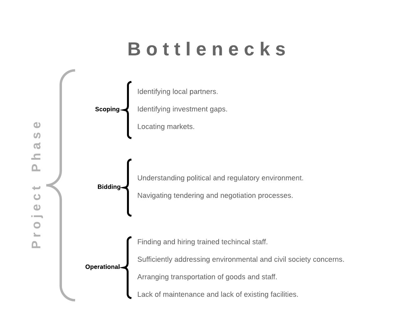 Bottleneck list  - Page 1.png