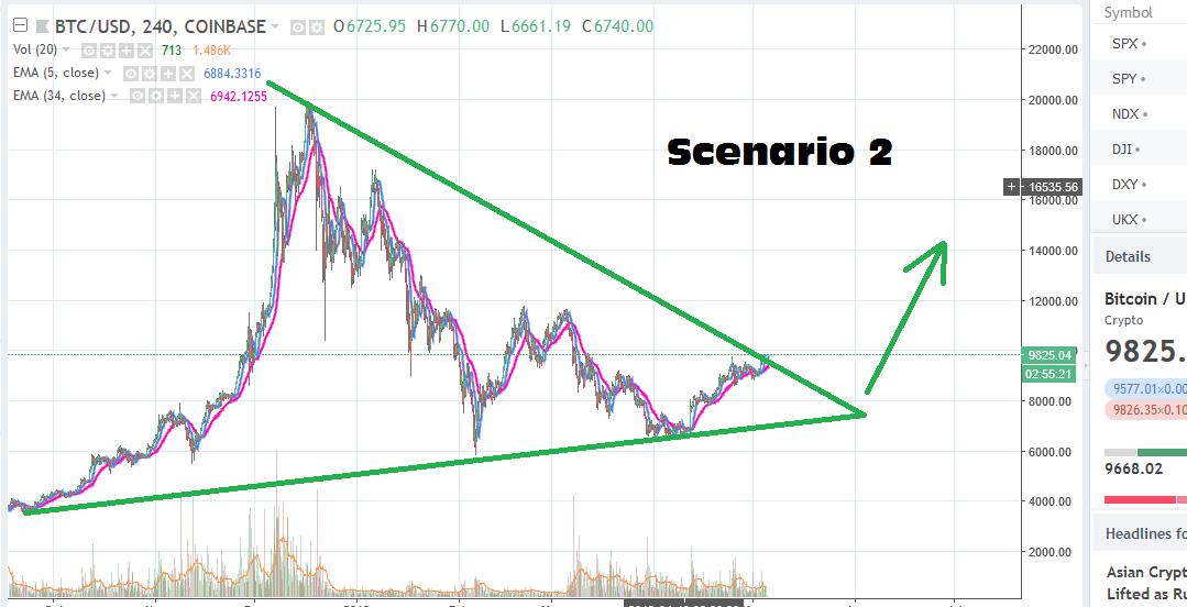 BTC Scenario 2.png