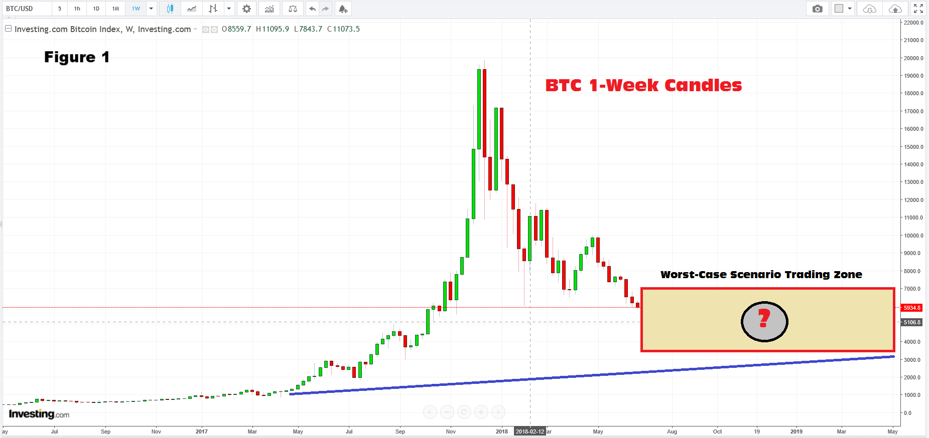 BTC 1 Week 2018.PNG