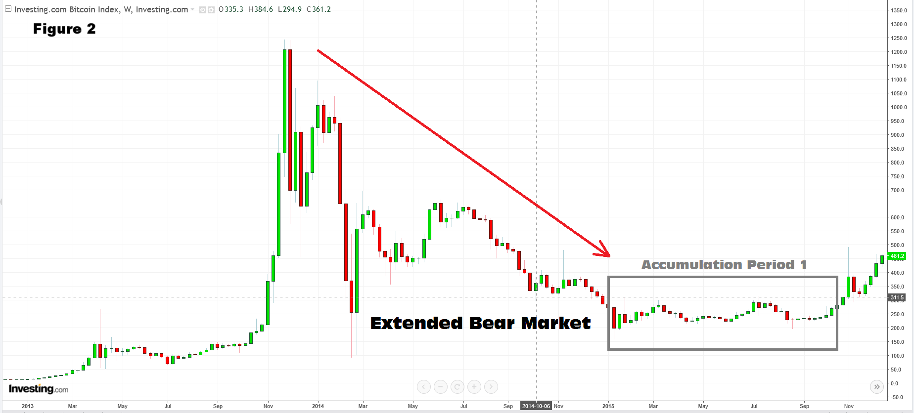 BTC 2013 Bear Market Annotated.png