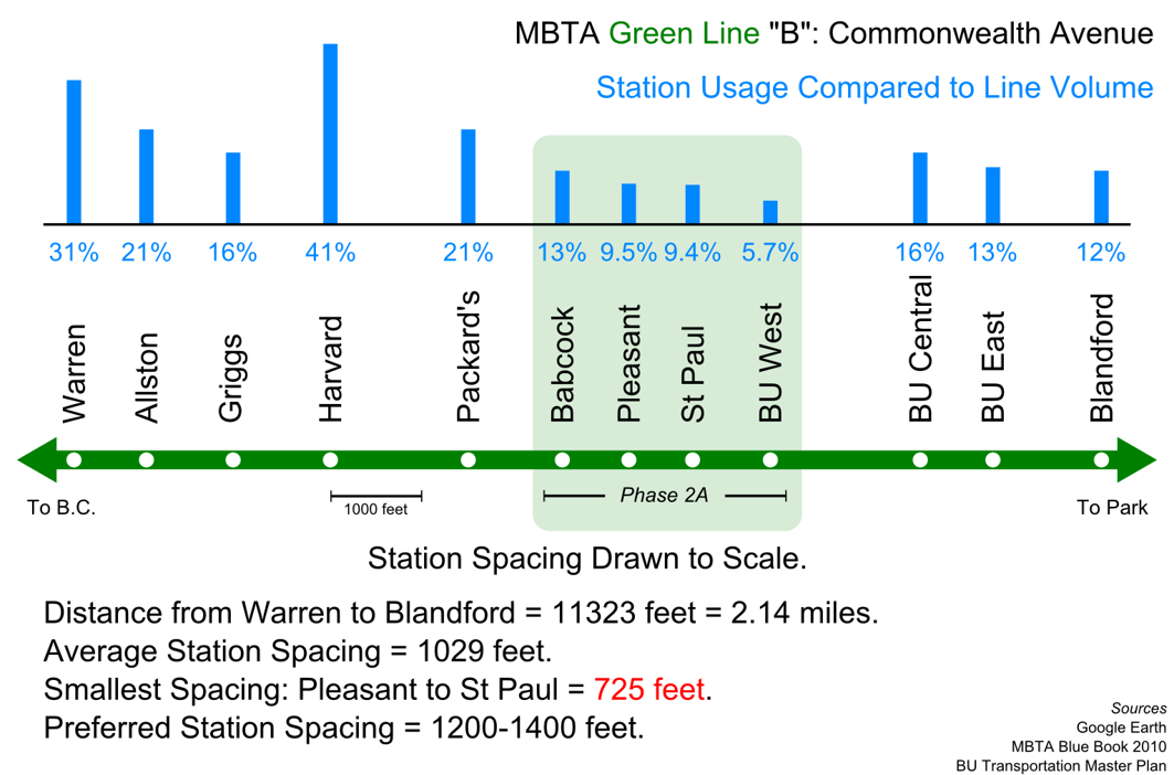 The MBTA is considering consolidation of several stops along Commonwealth Ave to improve speeds on the B Line based on low average boardings and absurdly close stop spacing.