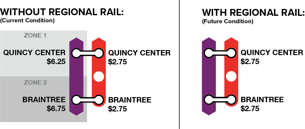 Prices listed are based off a one-way trip originating at South Station. *As of January 2018, Quincy Center fares have been temporarily adjusted to Zone 1A as mitigation for the station closure associated with the Wollaston Station Improvements project. The need to permanently rationalize the zone fare structure systemwide remains.