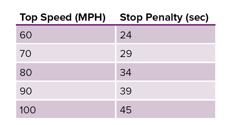 Speed and Stop Penalty.PNG