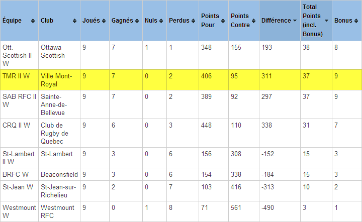 Updated 14th August- FINAL STANDINGS