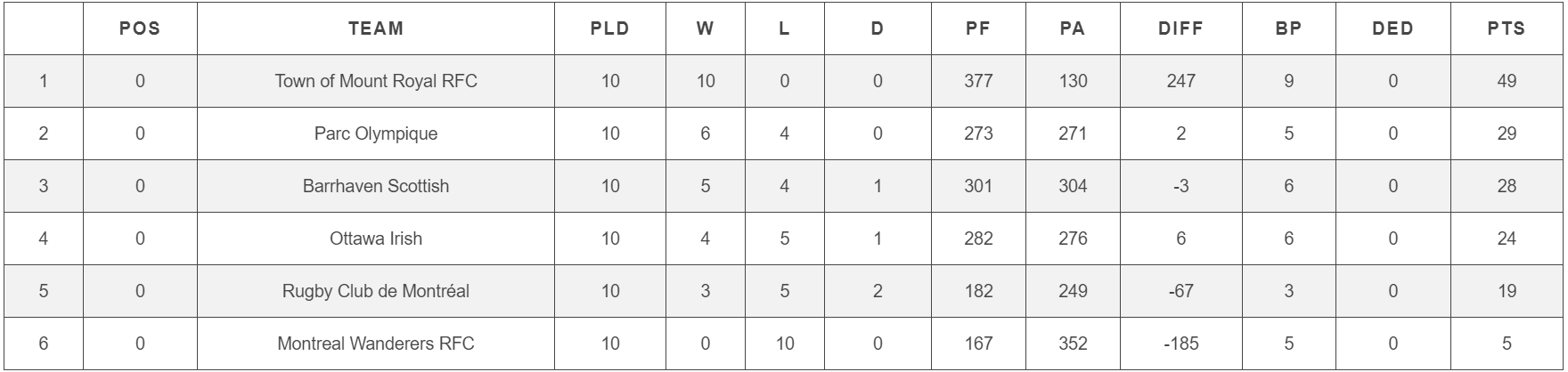 RugbyQuebec_Classement2018_M1.PNG
