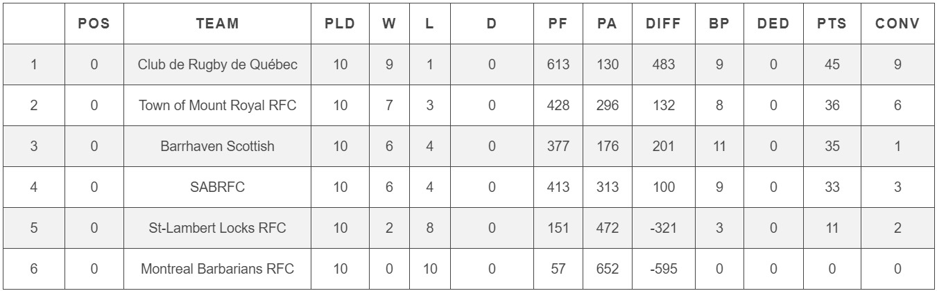 RugbyQuebec_Classement2018_W1.PNG