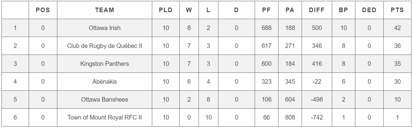 RugbyQuebec_Classement2018_W2.PNG