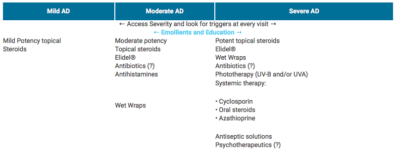 treatment options for atopic eczema.png