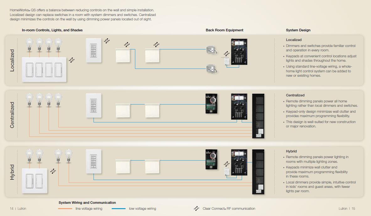 Lighting Design Options Diagram.PNG