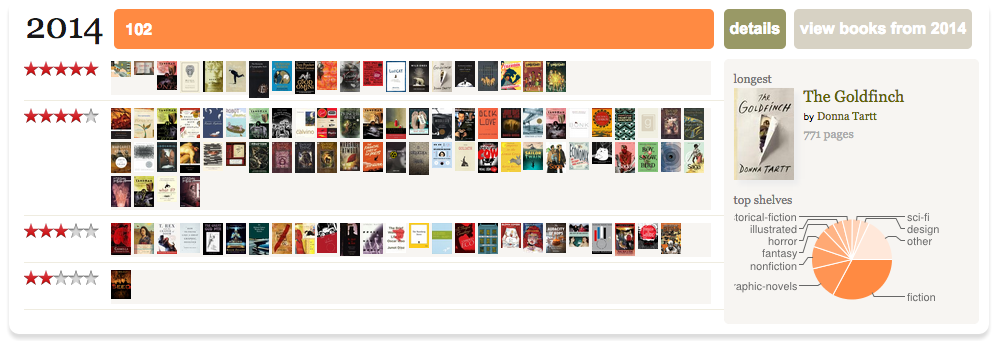 102! That's a lot of books!