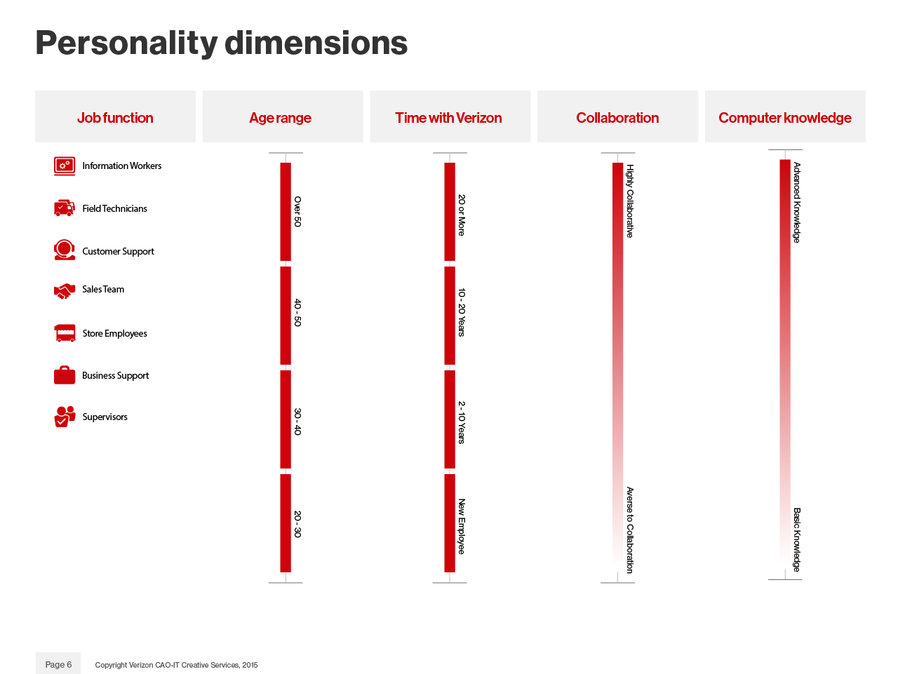 Personality Dimensions.png