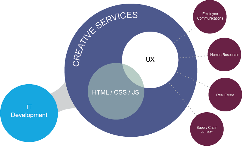 CreativeServices