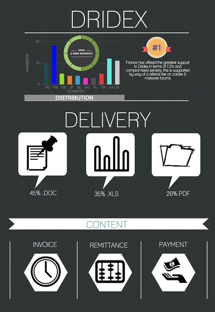 Dridex Infograph