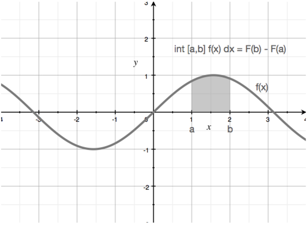 definite integrals graph 1