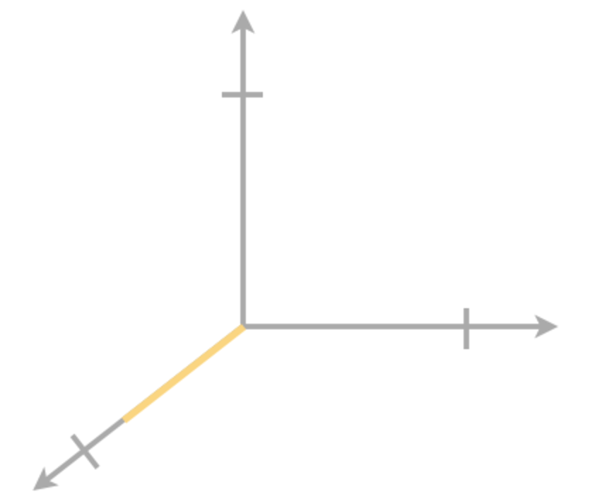 Plotting points in three dimensions graph 2