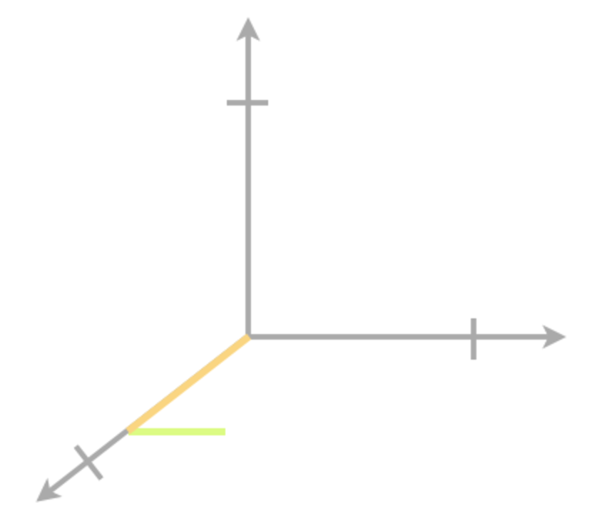 Plotting points in three dimensions graph 3