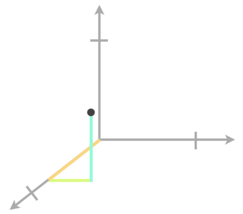 Plotting points in three dimensions graph 4