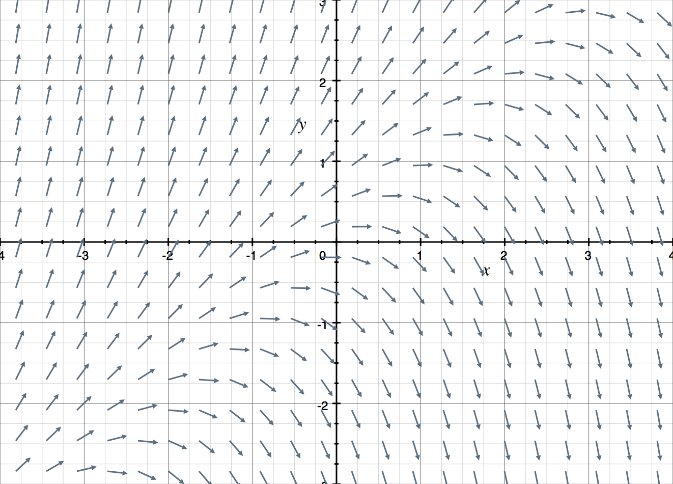 graph of a direction field.png