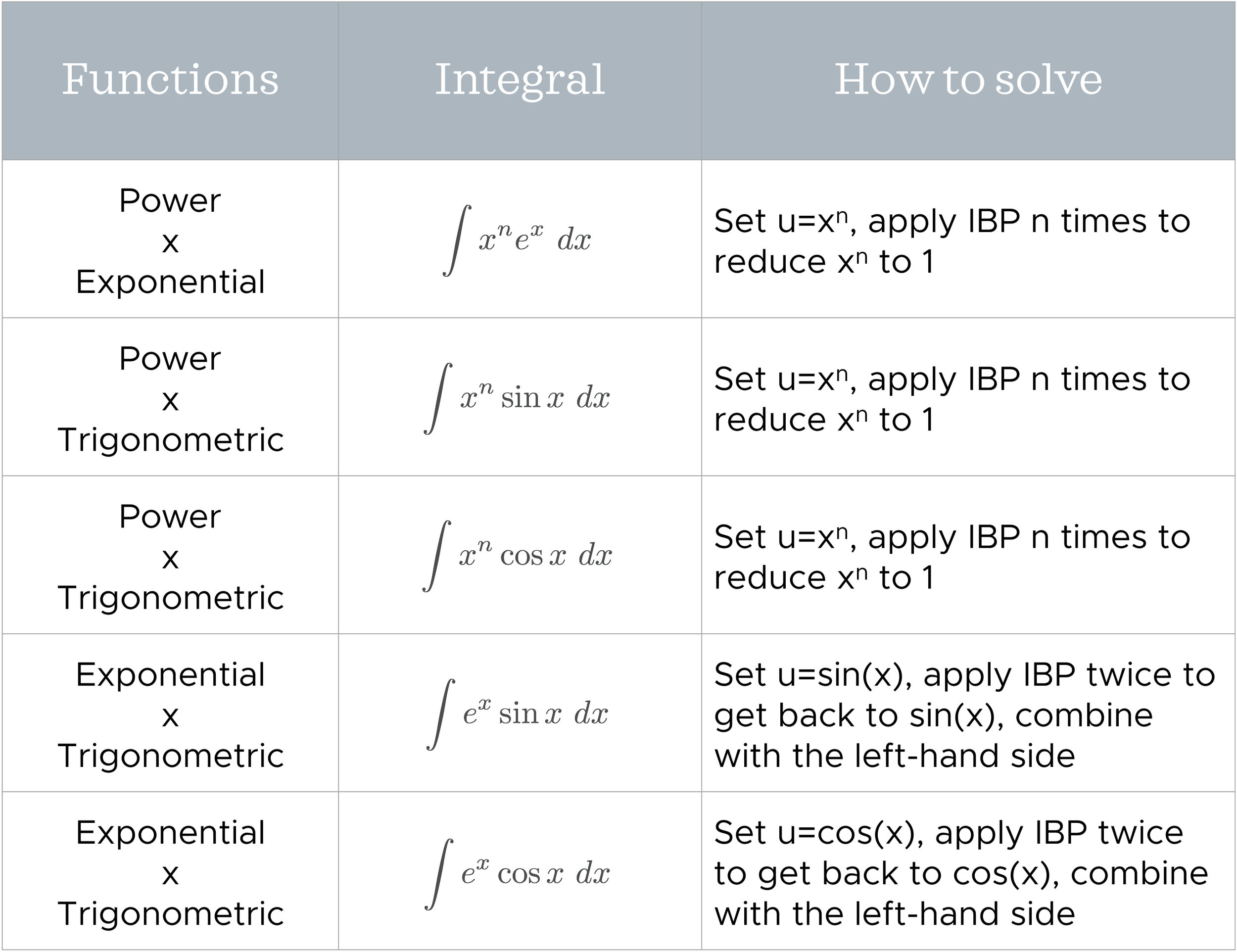 Table for when to use integration by parts twice.jpeg