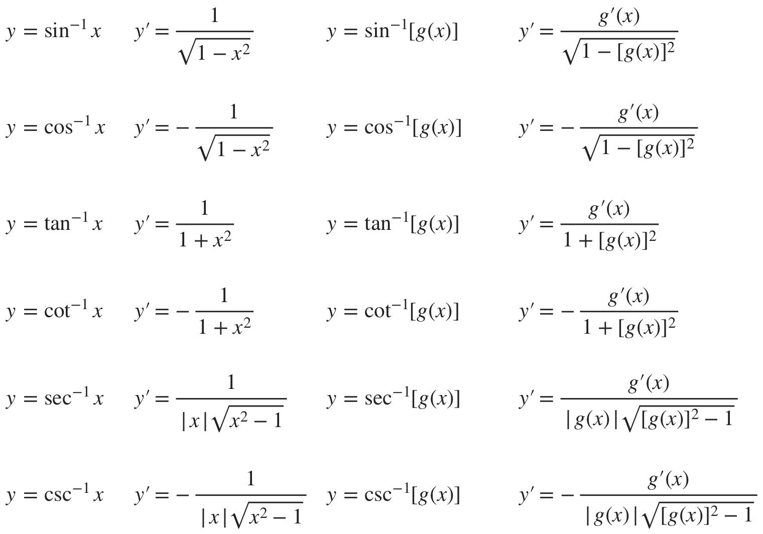 table of inverse trig derivative formulas