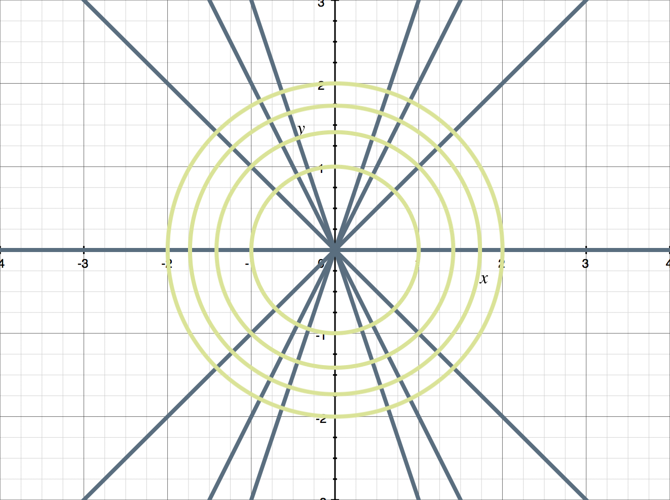orthogonal trajectories to the family of curves.png