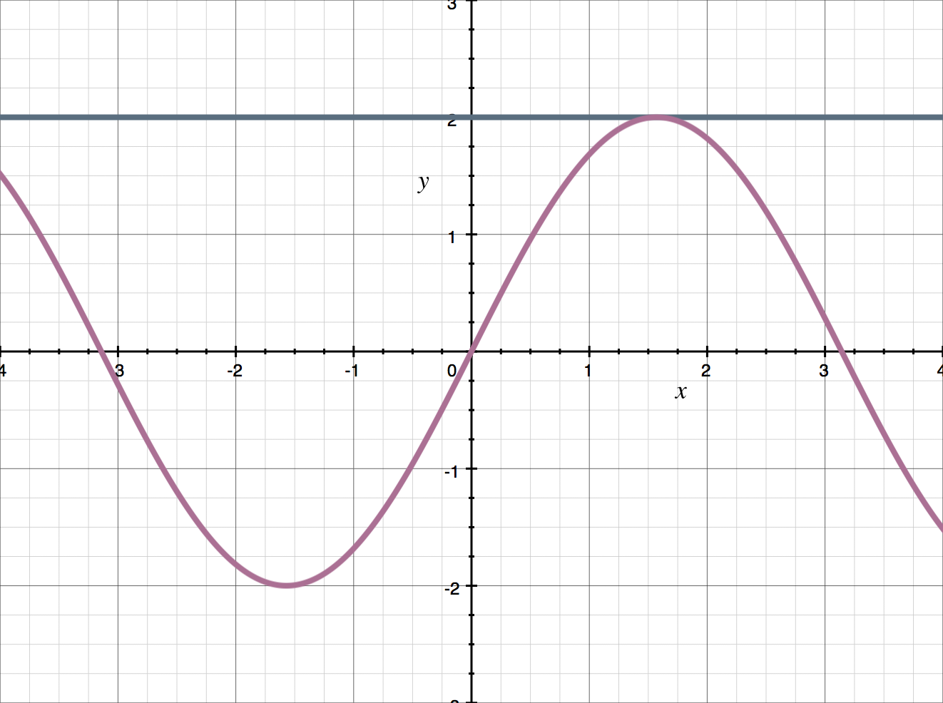 example of a tangent line.png