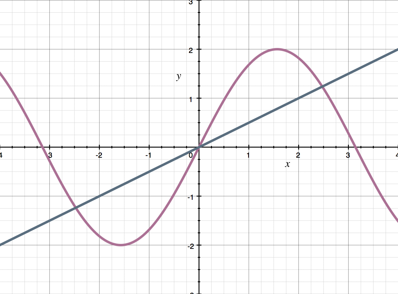 example of a secant line.png