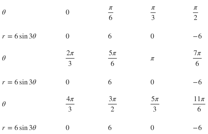 Table of r for increments of pi