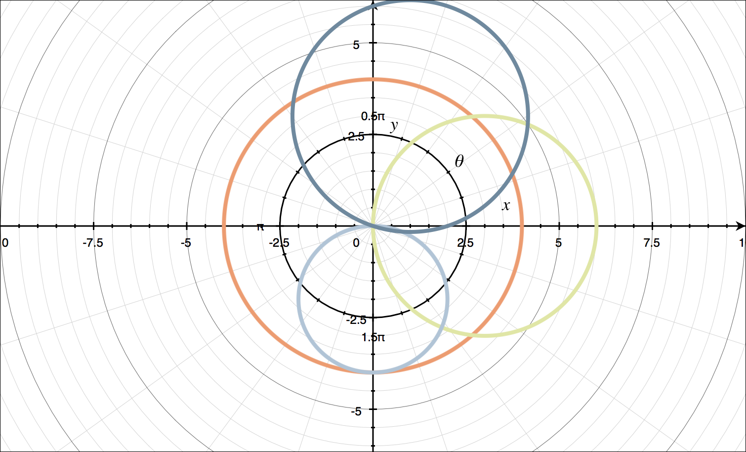 Sketch of polar curves on the same set of axes
