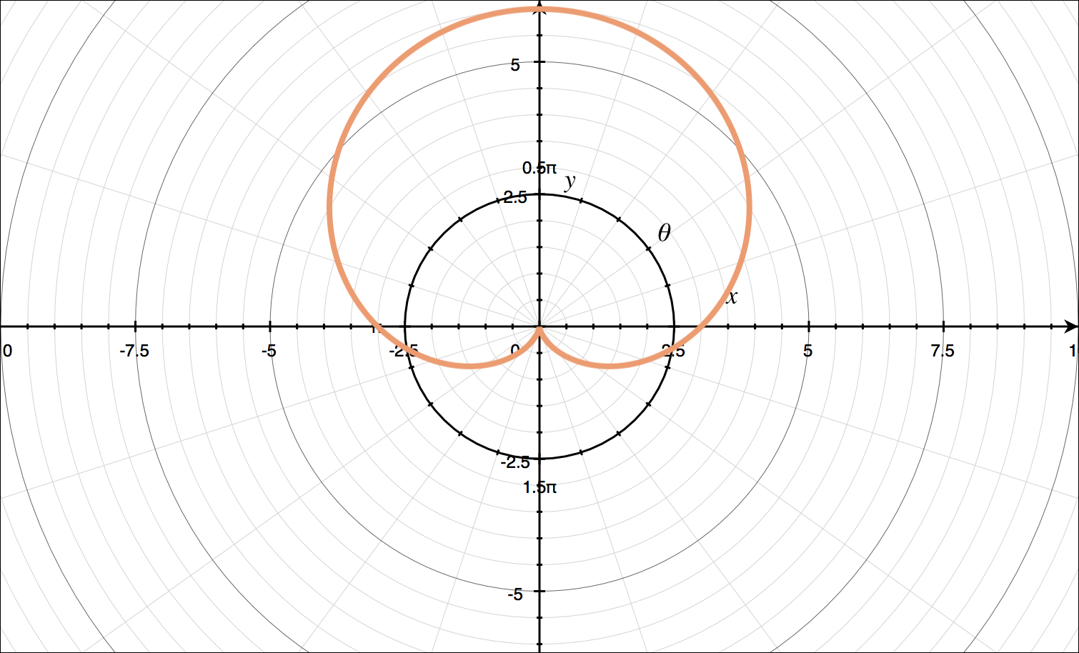 Graph of a cardioid