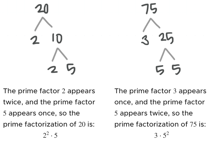 Prime factorization of 20 and 75
