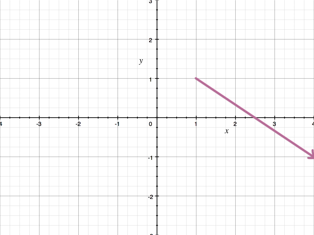 A vector in the xy-plane
