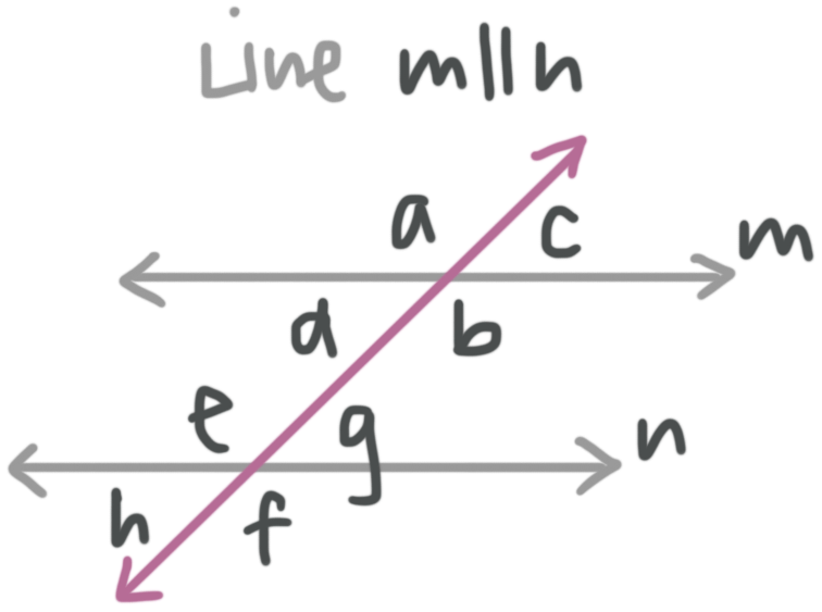 a transversal creating consecutive interior angles