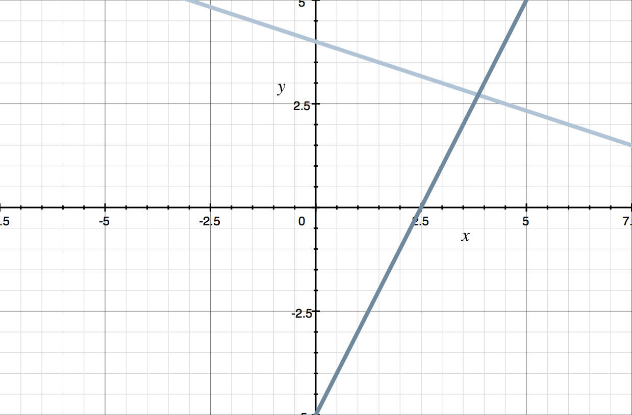 graphing the two lines together gives the point of intersection