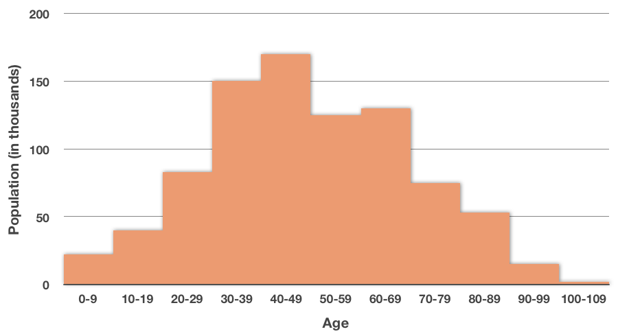histogram for population by age