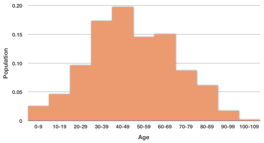 changing a histogram into a relative frequency histogram