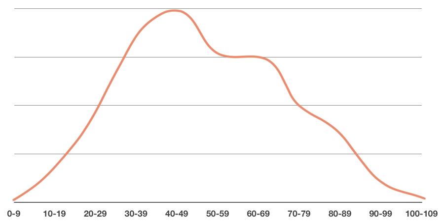the density curve