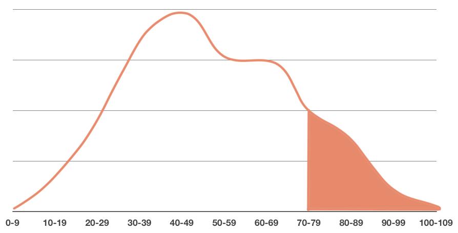 area under the density curve