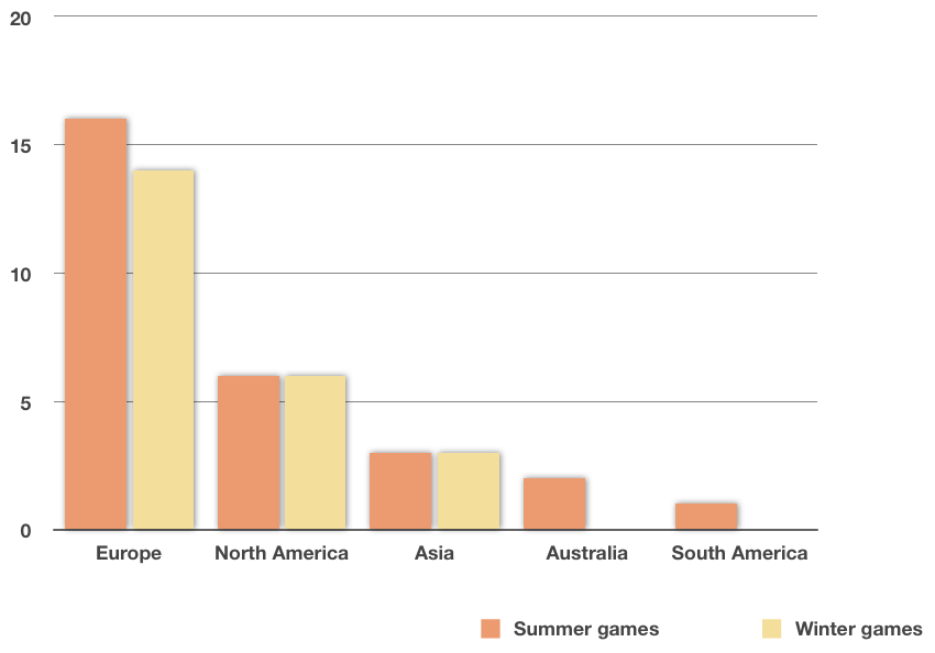 comparison bar graph of summer and winter olympic games