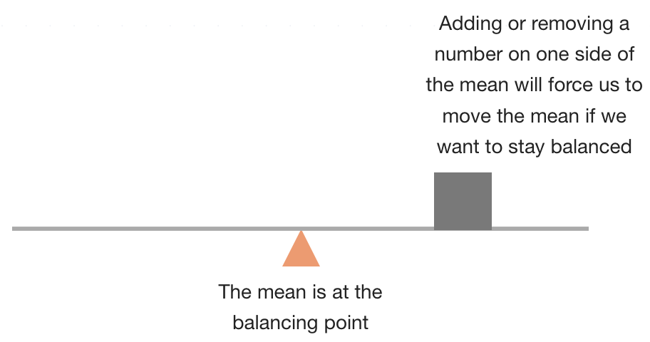 the mean is the balancing point