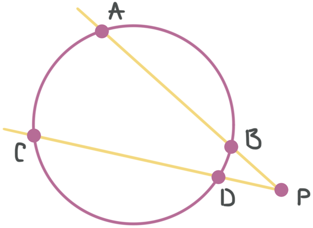 two intersecting secants in a circle